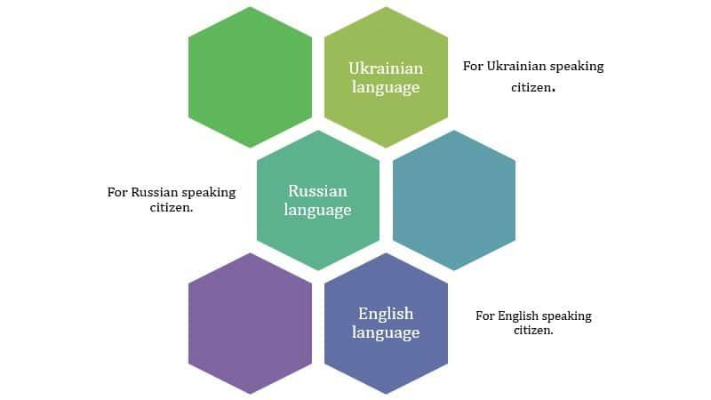 KROK Language