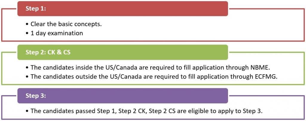 Steps of United States Medical Licensing Examination (USMLE)